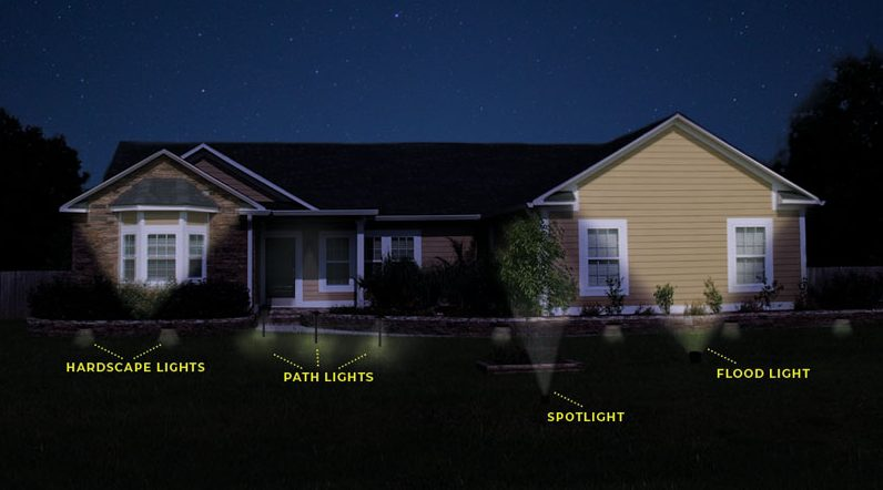 LED Landscape Lighting Design: What Lights to Use and Where to Use .